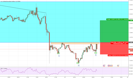 USDCAD: Possible Inverse Head and Shoulders 15min chart