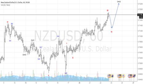 NZDUSD: NZDUSD buy setup