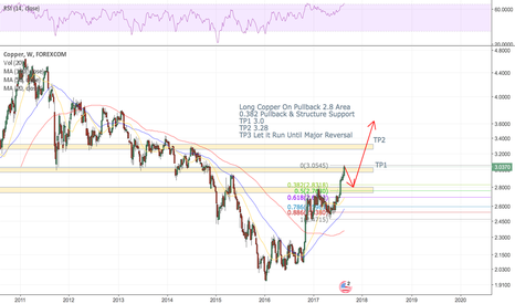 CUUUSD: Long Cooper on Pullback to 2.8 Area