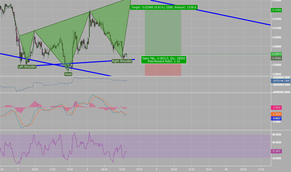 XRPUSD: Inverse h and s for a trade in this channel.