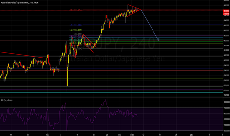 AUDJPY: AUDJPY a triangle and divergence