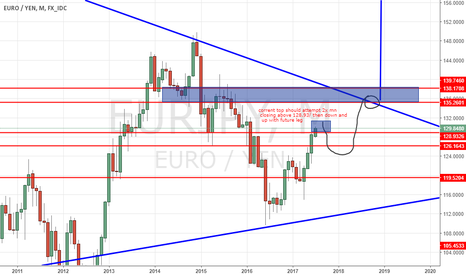 EURJPY: coming sell and then buy