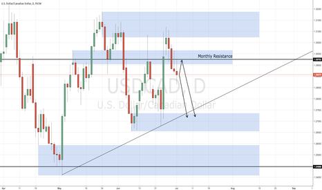 USDCAD: USDCAD - POTENTIAL SELL