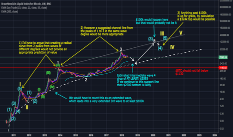BLX: Bitcoin Long-Term Wave Count - Road to $100k And Beyond