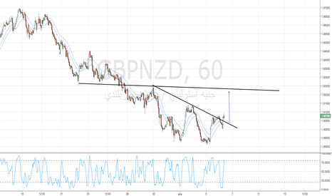 GBPNZD: شرا