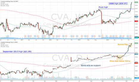 CVA: CVA bullish flag in an uptrend
