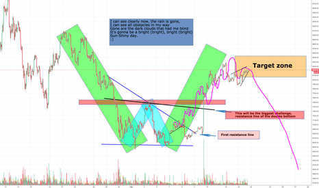 BTCUSD: Bitcoin, I can see clearly now, part 3