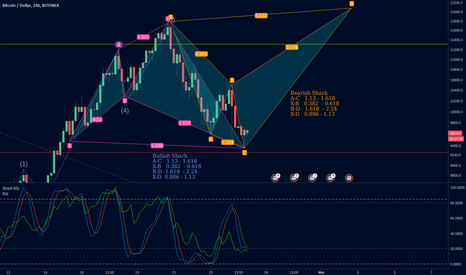 BTCUSD: Bull Bear Shark idea