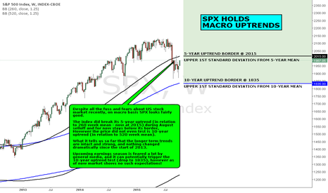 SPX: MACRO VIEW: SPX HOLDS MACRO UPTRENDS