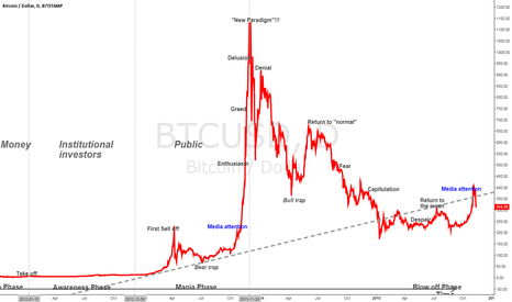 BTCUSD: Media Attention before the bubble!