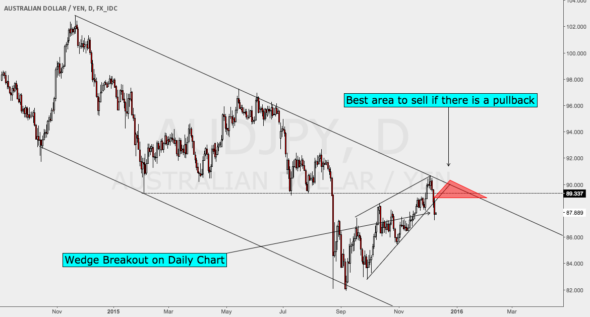 Wedge Breakout on AUDJPY Daily Chart