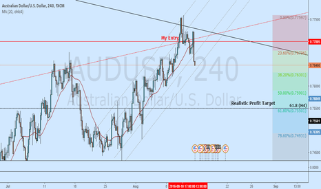 AUDUSD: AUDUSD - 4 Signs of bearish reversal