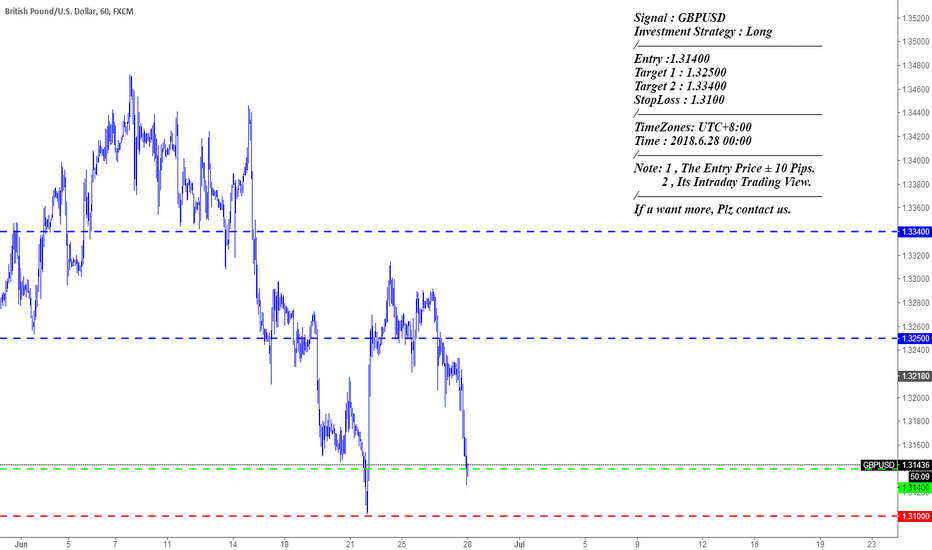 GBPUSD: Signal : GBPUSD Investment Strategy : Long