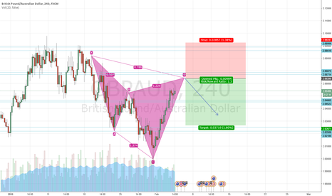 GBPAUD: Potential cypher on the GBPAUD 4H