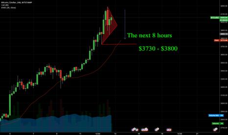 BTCUSD: BTC/USD Downward movement