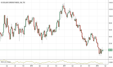 DXY: US Index