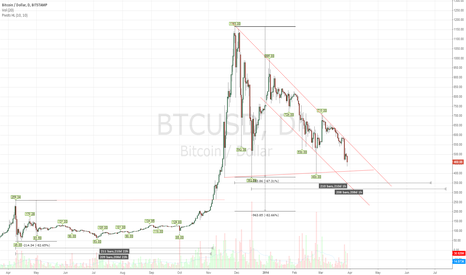 BTCUSD: Bitcoin - Comparison of Previous Correction to Current