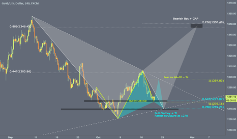 XAUUSD: Another setup for gold