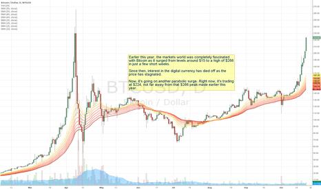 BTCUSD: Bitcoin Is Going Totally Parabolic Again