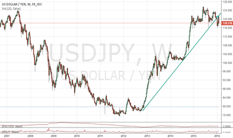 USDJPY: USDJPY - What's the big picture?