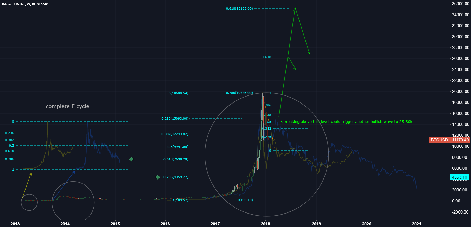 btcusd long term test