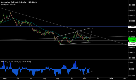 AUDUSD: AUDUSD buy set up