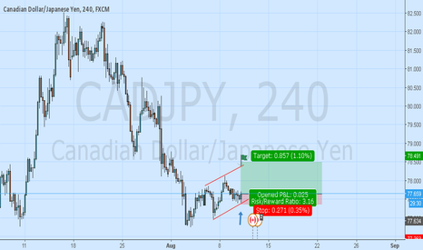 CADJPY: Cadjpy Long On Reversal