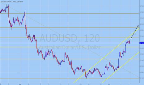 AUDUSD:  AUDUSD Trading Forecast for June 8, 2016