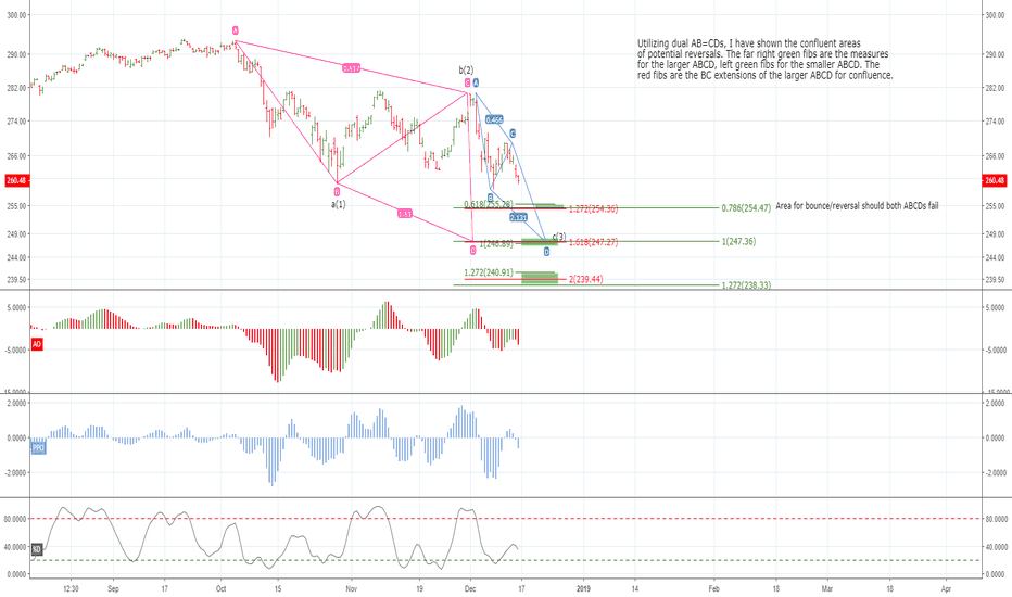 SPY: Dual ABCDs (and alternates) for potential PRZ(s)