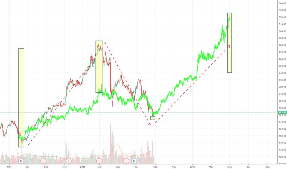 SBER: SBER - 1 year chart
