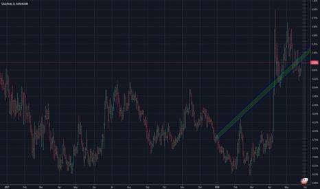 USDRUB: USD/RUB: Short Target