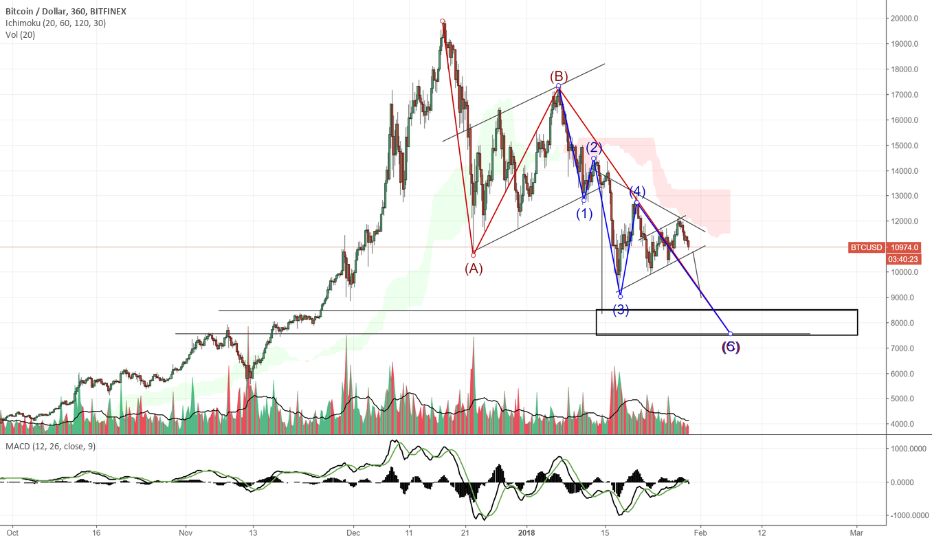 Day traders can short this bear flag if they like (BTC) 8000$