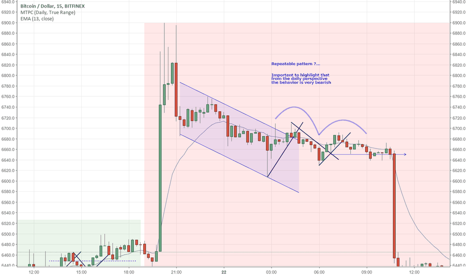 BTCUSD: Repeatable pattern ?