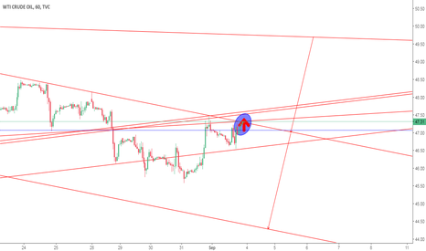 USOIL: CRUDE READY TO BREAK OUT TOWARDS BUY AT 47.45 $ SL 46.45 $ T 49