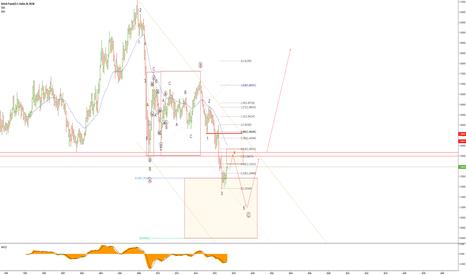 GBPUSD: GBPUSD Elliott Wave analysis