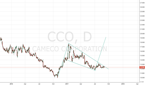 CCO: CAMECO LONG position breakout falling wedge consolidation soon