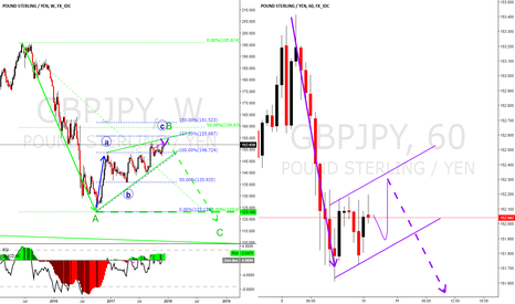GBPJPY: GBPJPY long term simplified view, maybe shorting the TOP