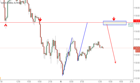 XAUUSD: xauusd short-term bearish pattern