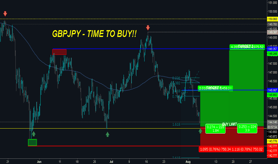GBPJPY: GBPJPY is Approaching DYNAMIC SUPPORT - Potential for Reversal!