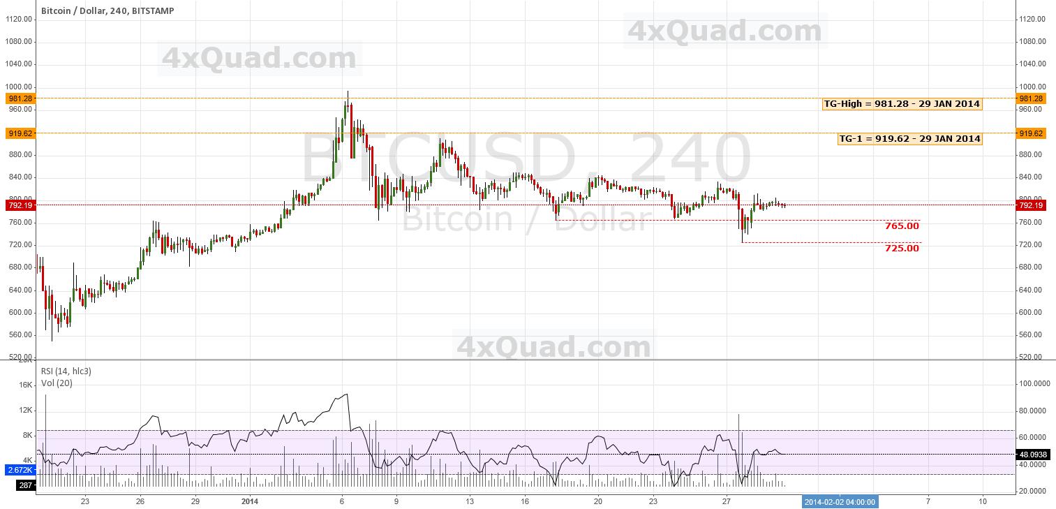 Predictive Analysis & Forecasting | #BTCUSD #Bitcoin