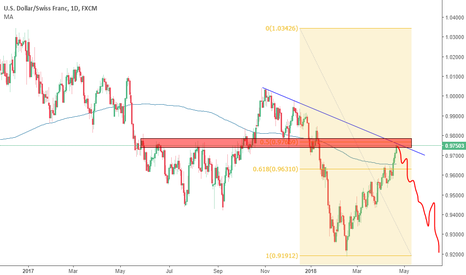 USDCHF: Crystal clear short on USD/CHF