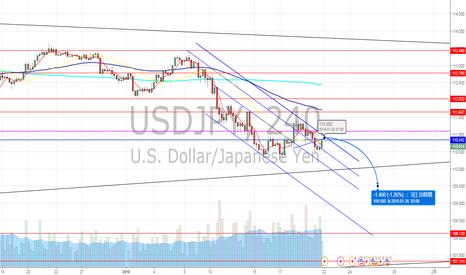 USDJPY: ドル円 110円の攻防へ?