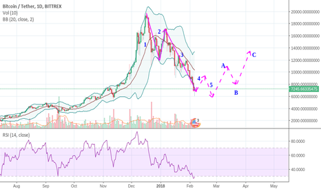 BTCUSDT: Bitcoin's reverse. How it supposed to be?