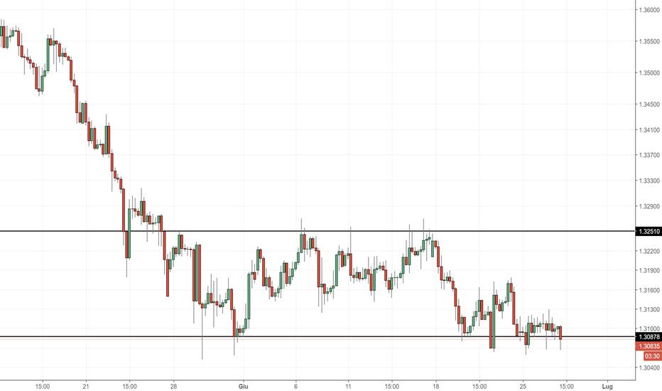GBPCHF: GBP/CHF: trading range da inizio giugno
