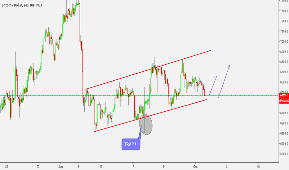 BTCUSD: BTCUSD - SHORT TERM SETUP