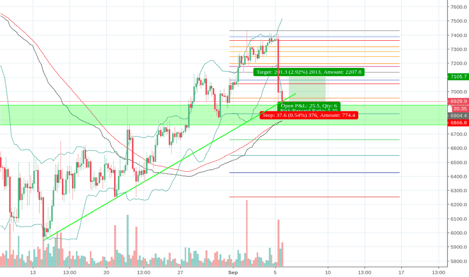 BTCUSD: BTC - Trendline support long opportunity