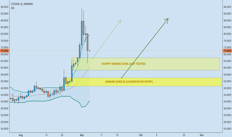 LTCUSD: Two Demand Zones...Only one way price can go!