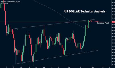 DXY: DXY Index Technical Analysis