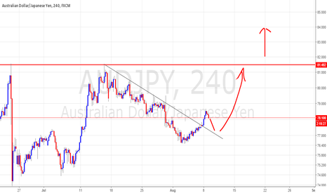 AUDJPY: presure building up against 81.50