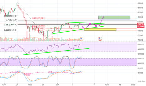 BTCUSD: BTC ascending triangle in play!